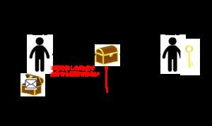 ビットコインの「秘密鍵」はどんな存在? - DMMビットコイン